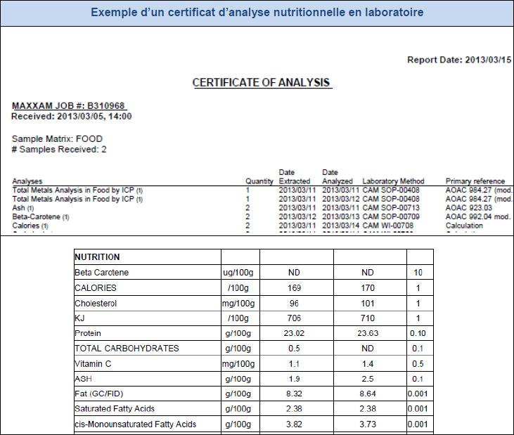 Exemple d'un certificat d'analyse nutritionnelle en laboratoire