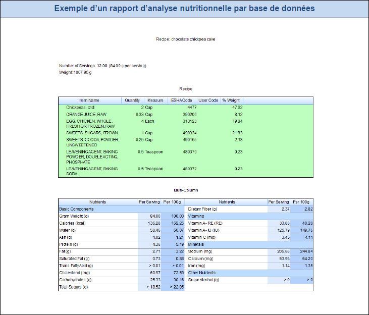 Exemple d'un rapport d'analyse nutritionnelle par base de données