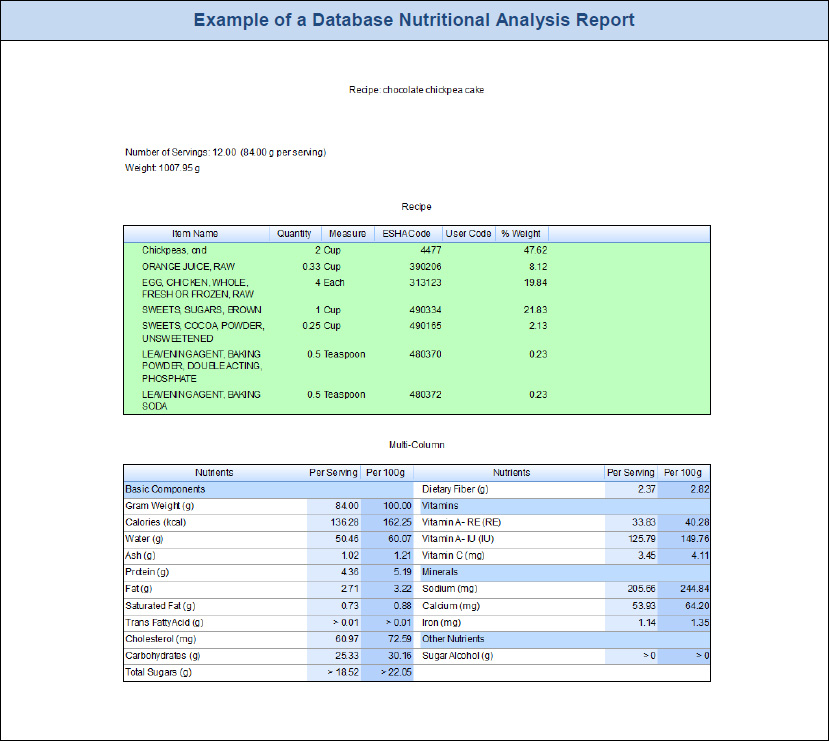 Example of a Database Nutritional Analysis Report