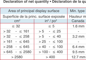 Declaration of net quantity